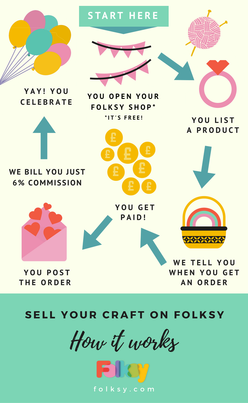 How to sell your craft on Folksy, infographic