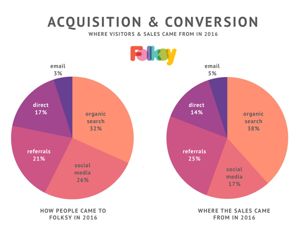 folksy stats 2016, conversion and acquisition,